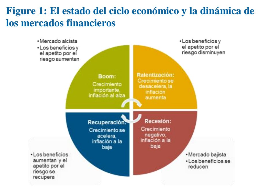 Estado Ciclo Económico