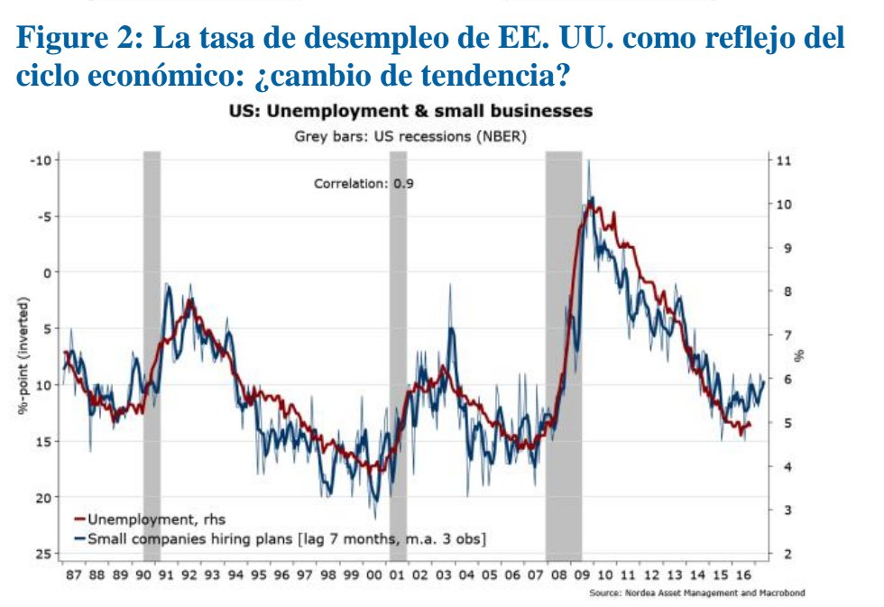 Tasa de Desempleo EE.UU