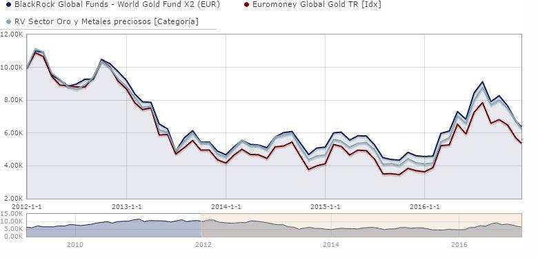 blackrock global funds - world gold fund