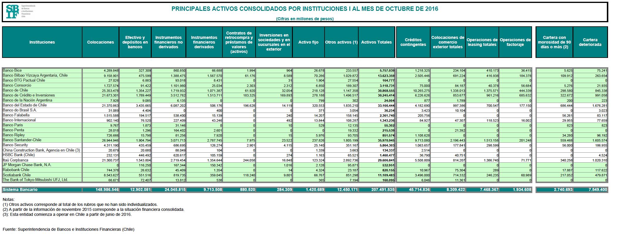 Mejores bancos chile 2017: Activos