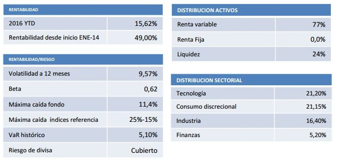 Distribución y rentabilidad True Value