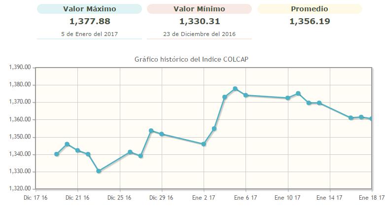 Perspectivas de la bolsa de valores de Colombia para 2017