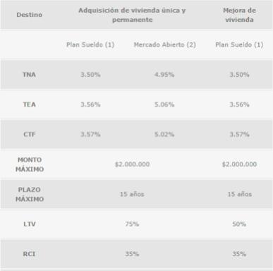 Crédito UVI Banco Macro