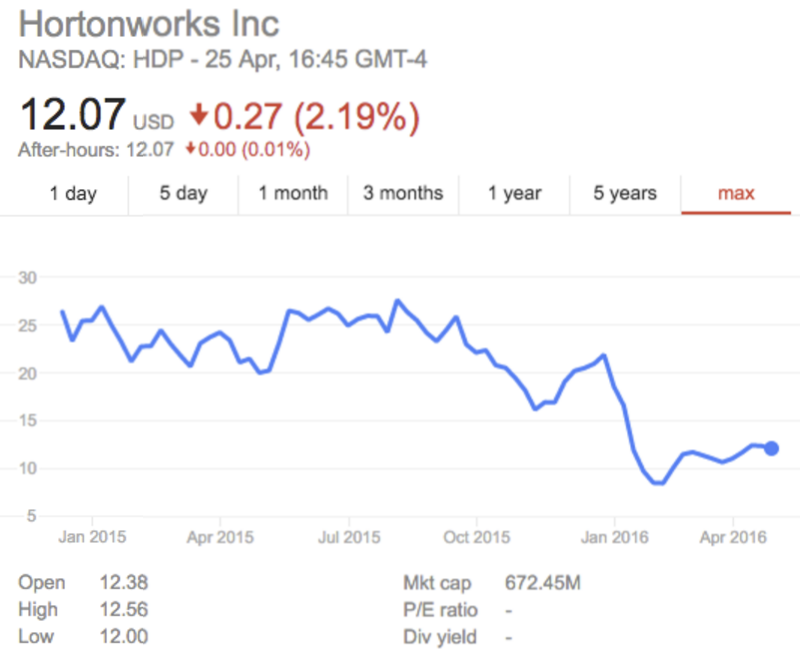 hortonworks-stock-price