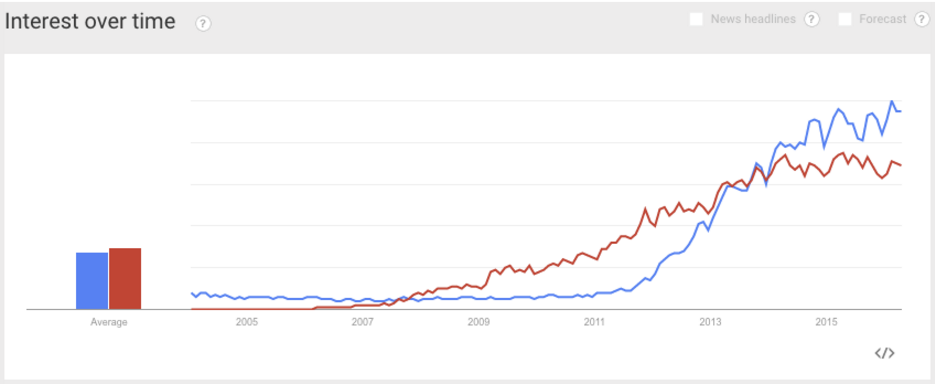 hadoop-and-big-data-trendline