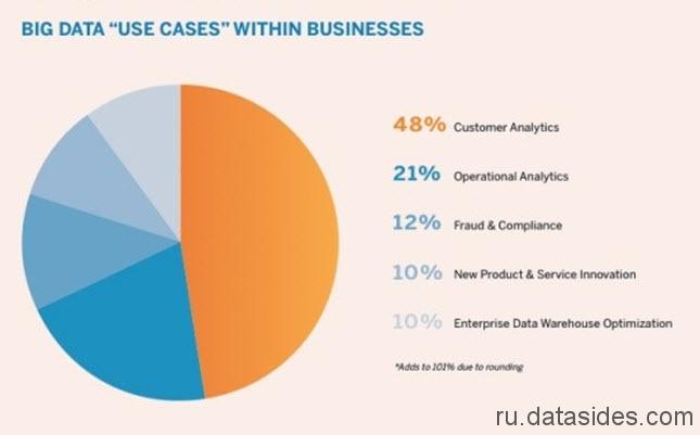Наиболее популярные варианты использования Big Data в сфере маркетинга и рекламы