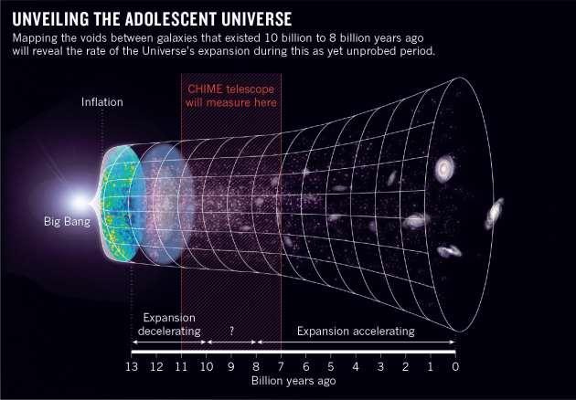 adolescence-univers-telescope-CHIME