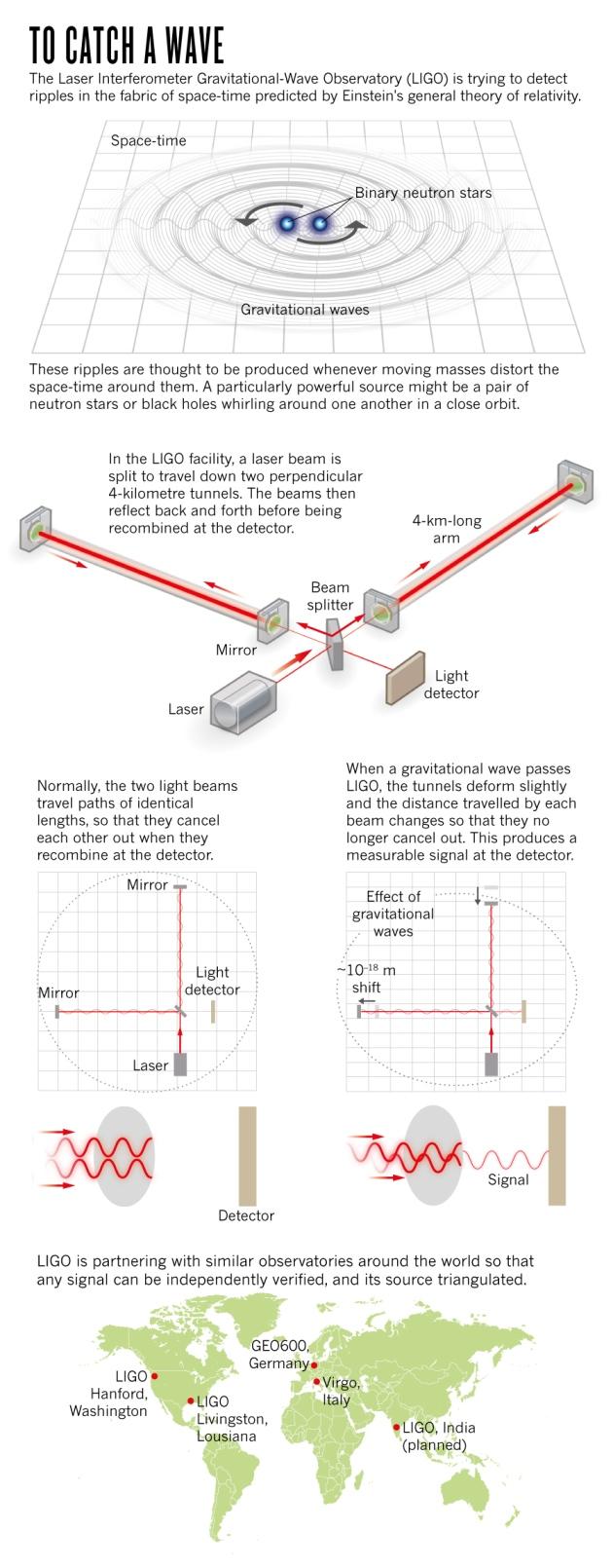 LIGO-1
