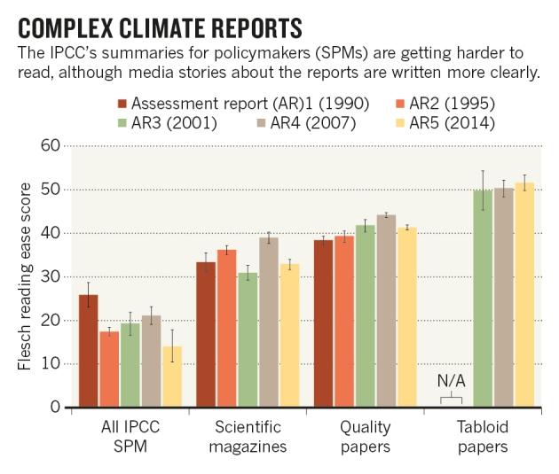 Le niveau de lisibilité entre les documents de l'IPCC et les médias.