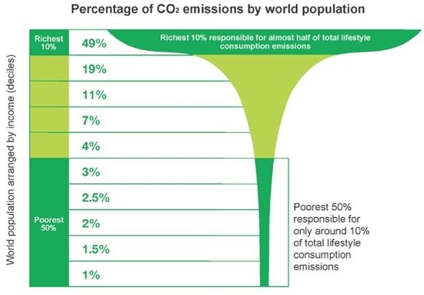 Une infographie sur les populations les plus riches qui polluent plus que les populations pauvres