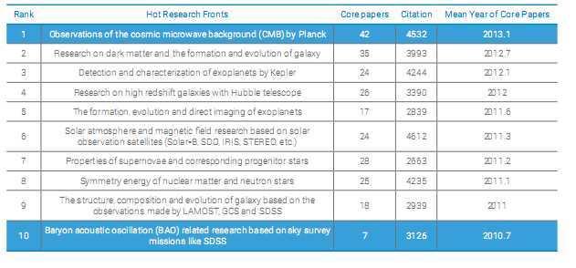 Les papiers les plus cités en astronomie en 2016