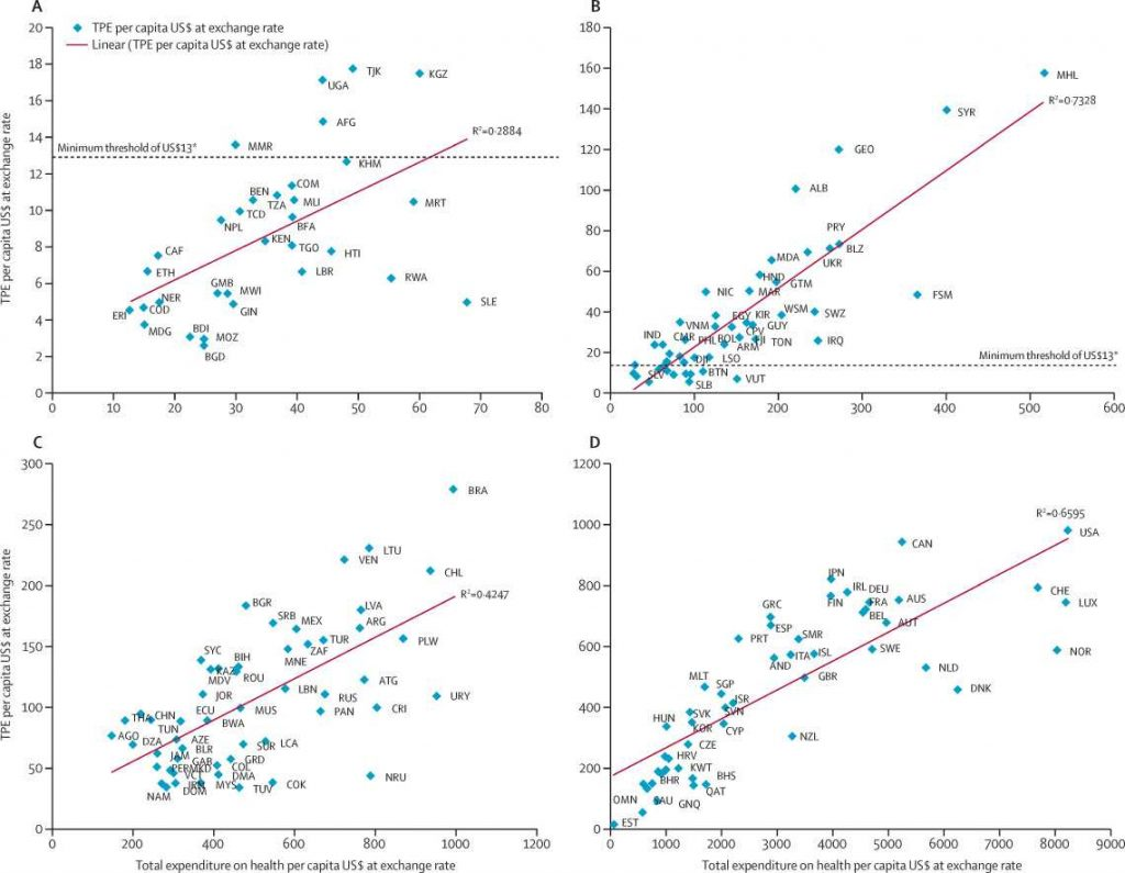 Relation entre la dépense pharmaceutique par habitant et celle sur la santé en 2010. Crédit : The Lancet.