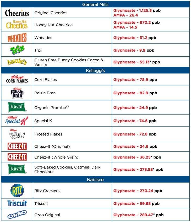 Une liste des aliments et la quantité de glyphosate correspondante