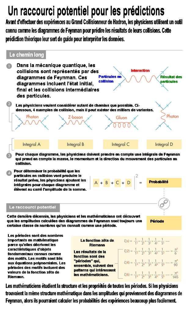Une connexion inattendue a émergé entre les résultats des expériences de physique et un ensemble de nombres qui concernent les mathématiques pures.