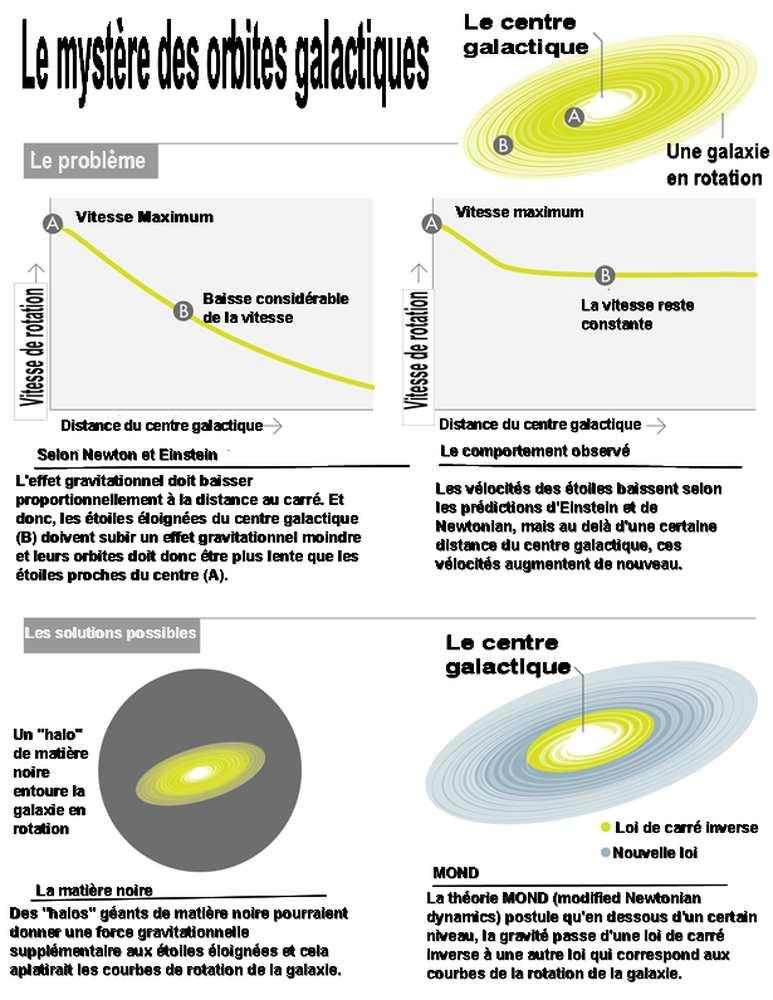 Une illustration pour comparer l'hypothèse de matière noire et celle de MOND - Crédit : Lucy Reading-Ikkanda (http://www.lucyreading.com/)
