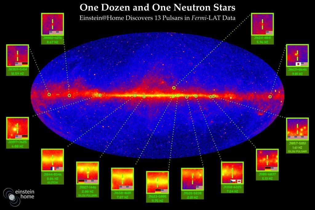Tout le ciel qui est observé par le Fermi Gamma-ray Space Telescope et les 13 pulsars découverts par le projet Einstein@Home. Le champ sous chaque emplacement du pulsar contient son nom et sa fréquence de rotation. Les drapeaux sur le coté inférieur gauche de chaque miniature montre les nationalités des volontaires qui ont découvert ces pulsars - Crédit : Knispel/Clark/Max Planck Institute for Gravitational Physics/NASA/DOE/Fermi LAT Collaboration