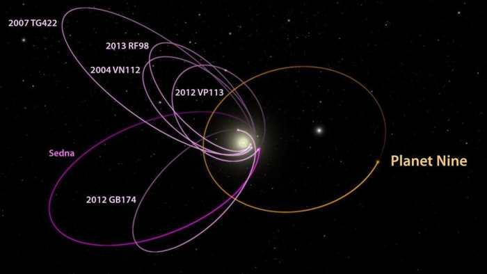 L'orbite de certains objets dans la ceinture de Kuiper indique l'existence d'une hypothétique Planet 9