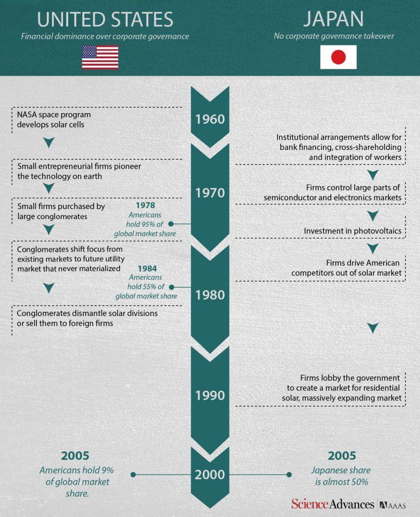Une infographie comparative sur l'industrie solaire au Japon et aux Etats-Unis - Crédit : Carla Schaffer/ AAAS