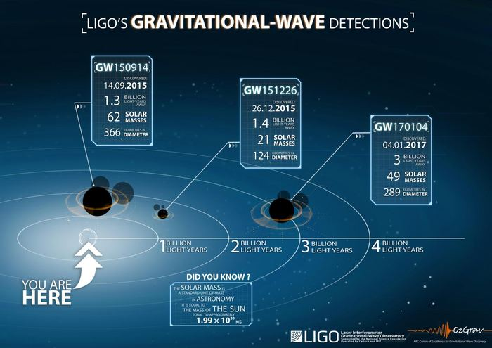 Une chronologie de la détection des ondes gravitationnelles détectées par le LIGO - Crédit : LSC/OzGrav
