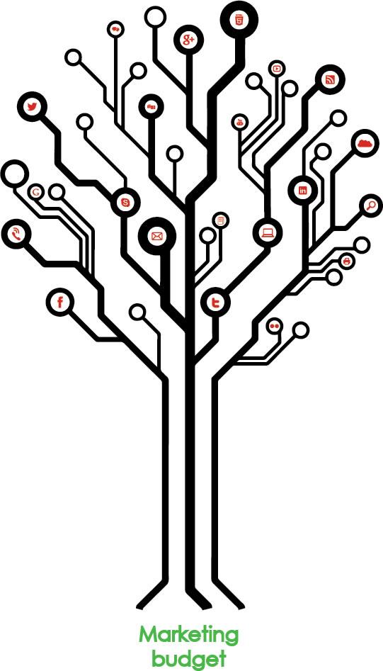 Marketing tree