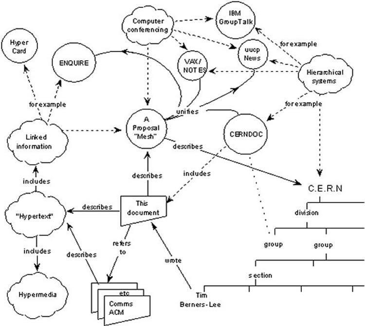 Tim Berners-Lee's internet
