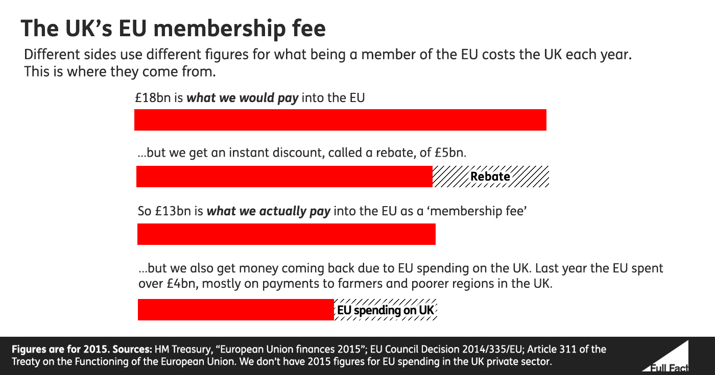 Cost of EU membership