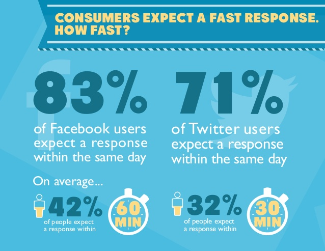 realtime-marketing-2014-trends-in-social-media-customer-service-4-638