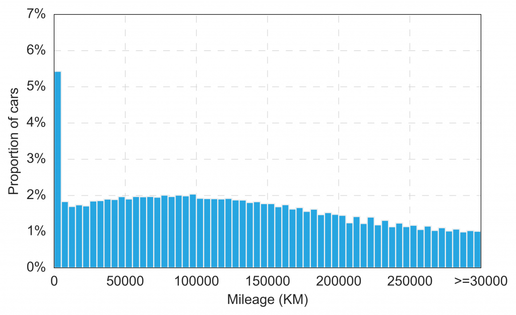 Figure 4: Histogram of car mileages