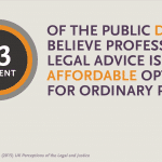 63% of the public do not believe legal advice is an affordable option for ordinary people