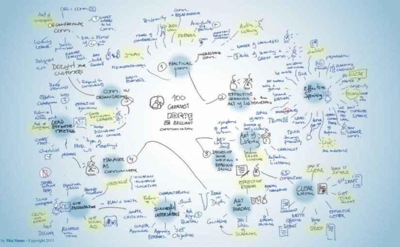 100 greatest ideas for brillant communication Mind Map