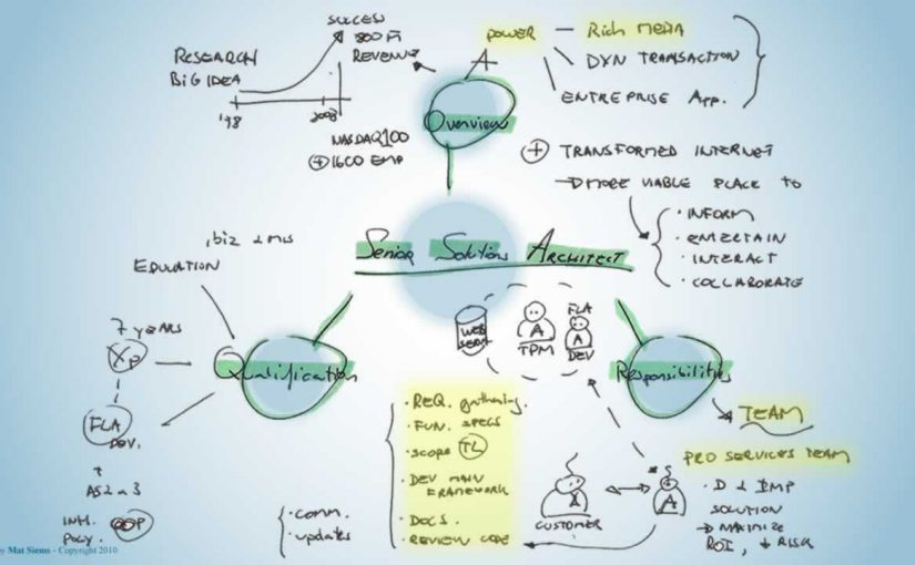 Akamai senior solutions architect Mind Map