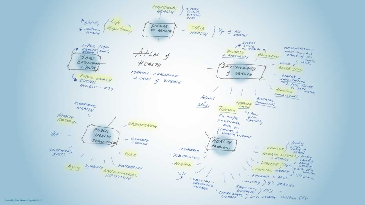 Atlas of health mindmap
