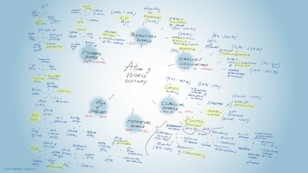 Atlas of world history mindmap