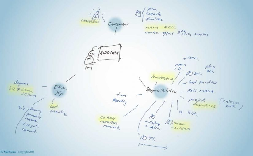 Autodata Mind Map