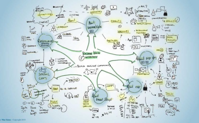 Bazzaarvoice second interview Mind Map