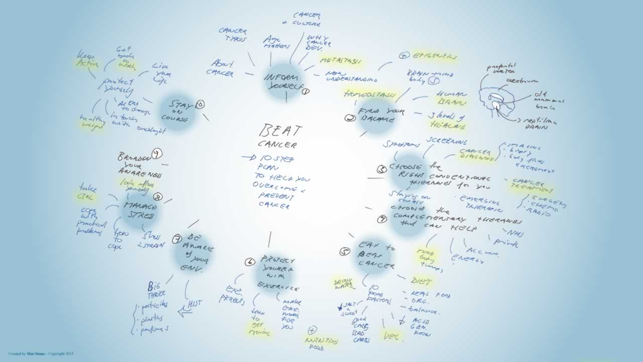 Beat cancer mindmap
