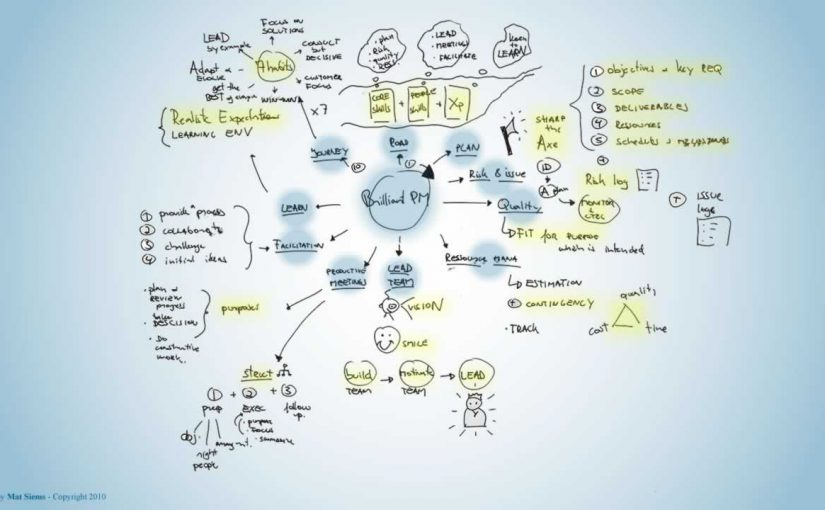 Brilliant project management Mind Map