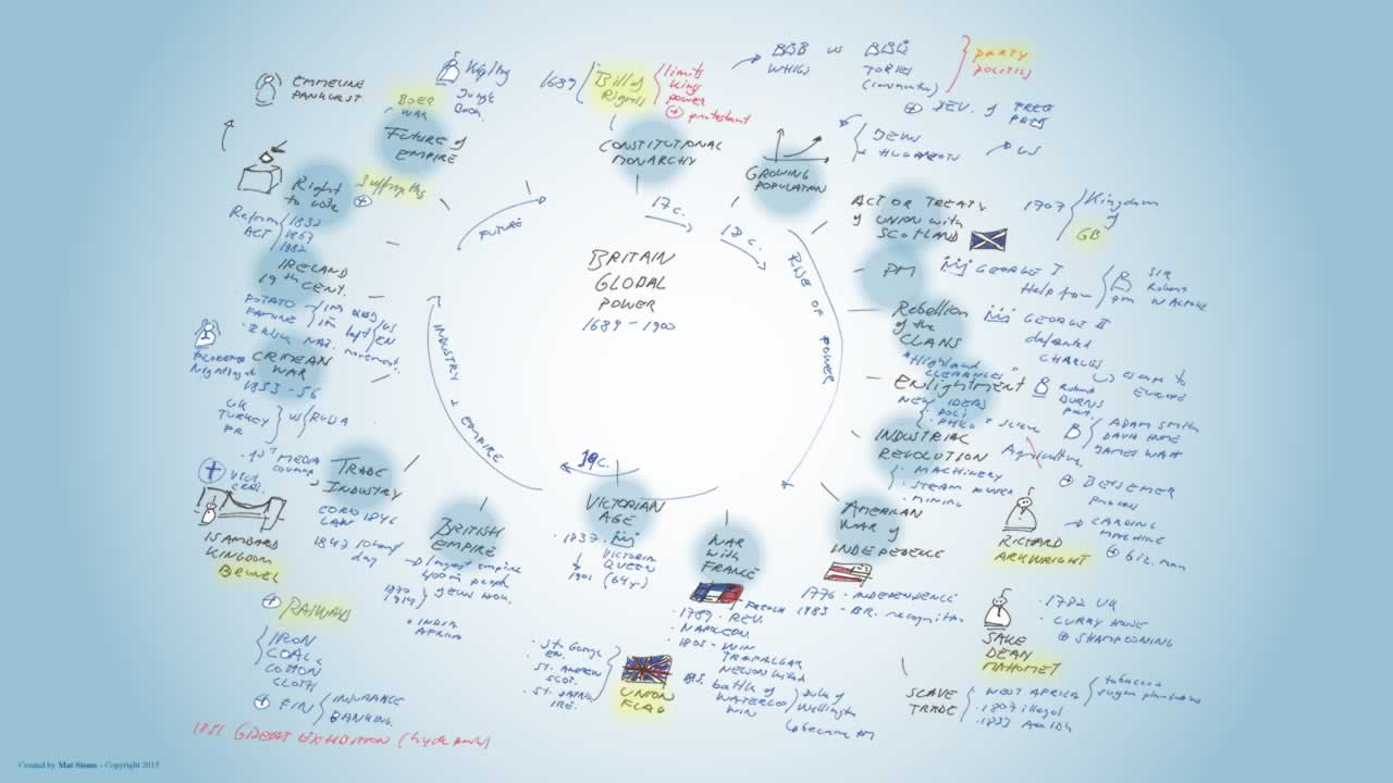 Britain global power mindmap