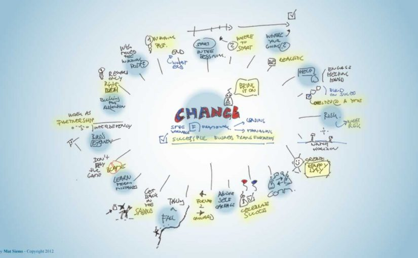 Change bring it one Mind Map