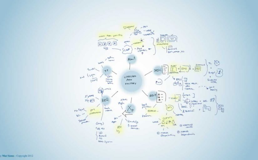 Chelsea app factory Mind Map