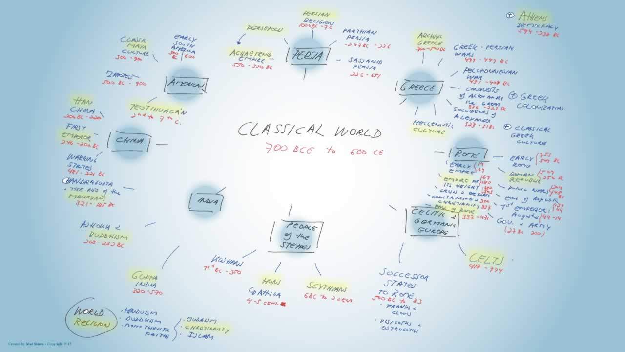 Classical world mindmap