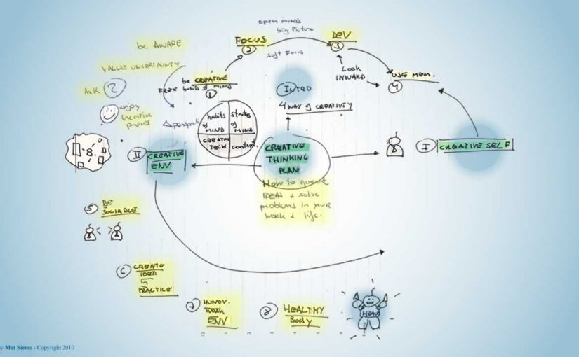 Creative thinking plan Mind Map