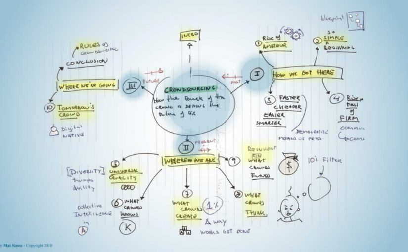 Crowdsourcing Mind Map