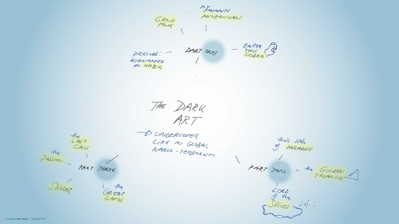 Dark art mindmap