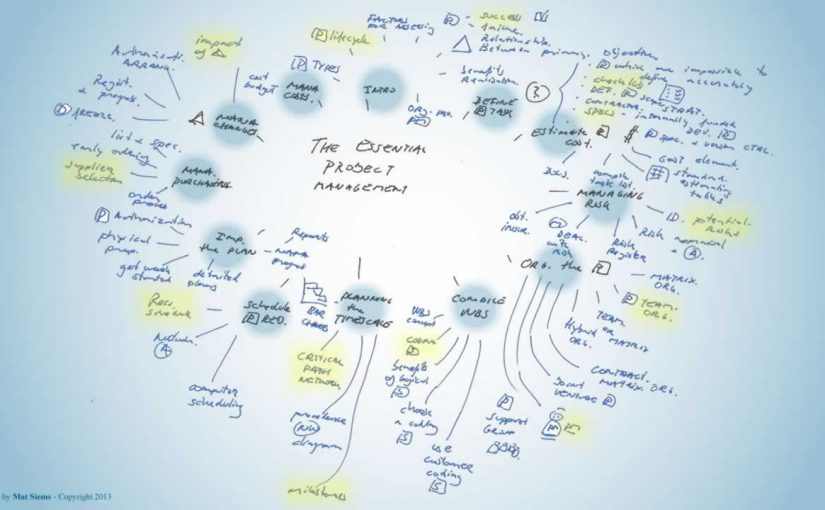 Essential project management Mind Map