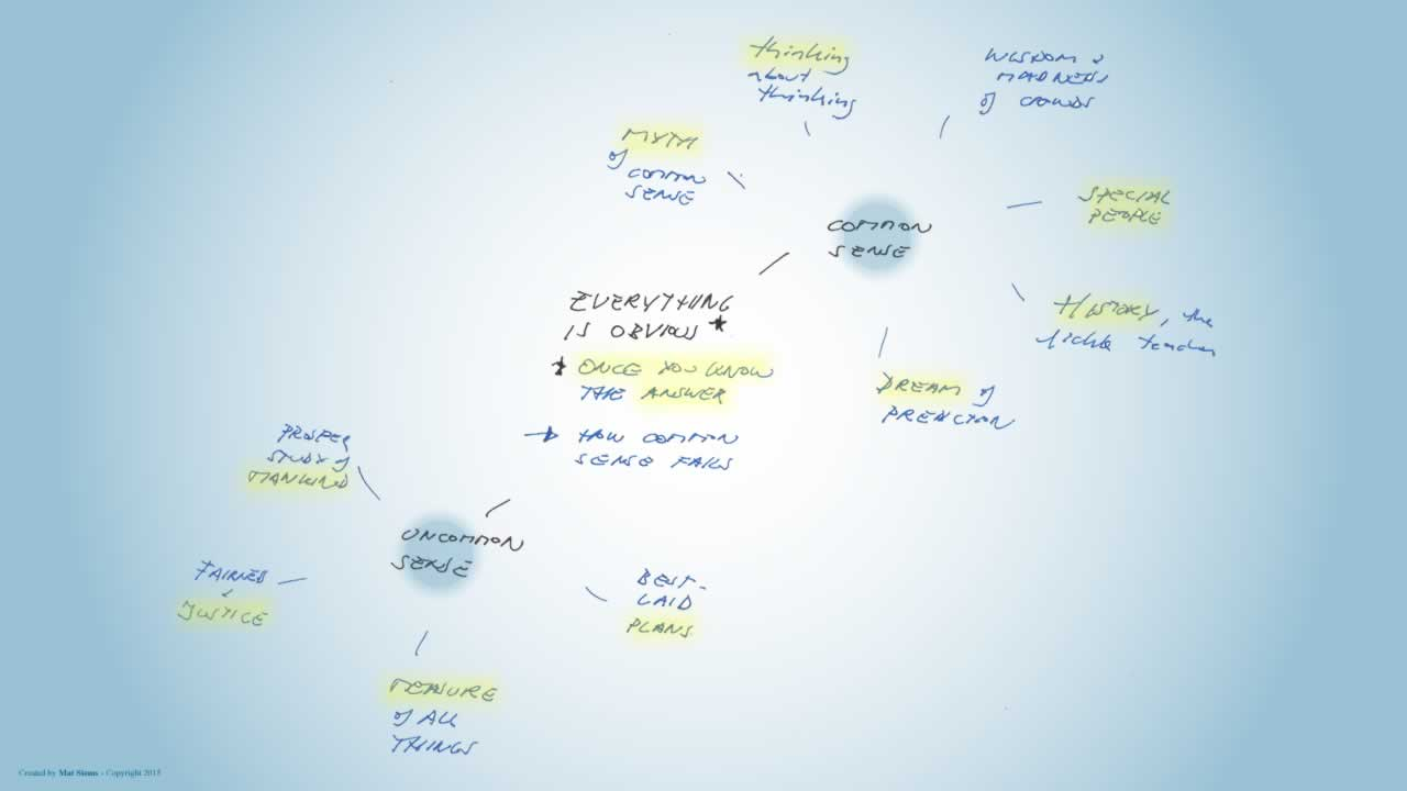 Everything is obvious mindmap