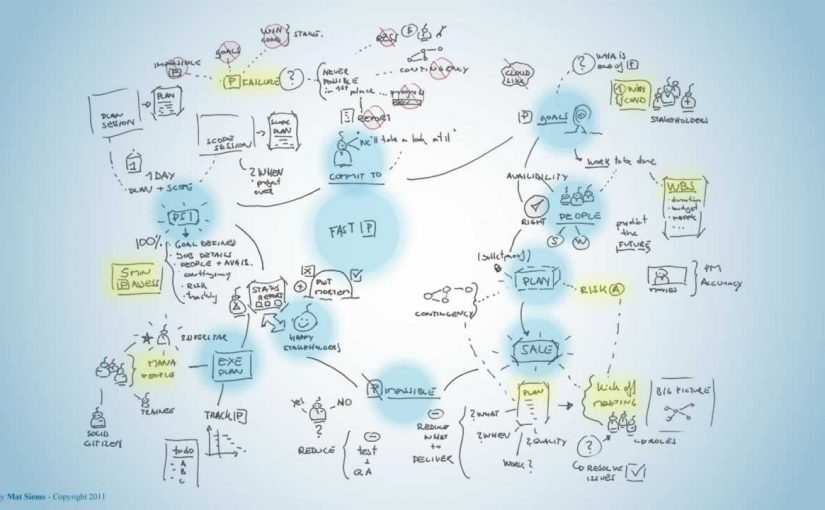 Fast projects Mind Map