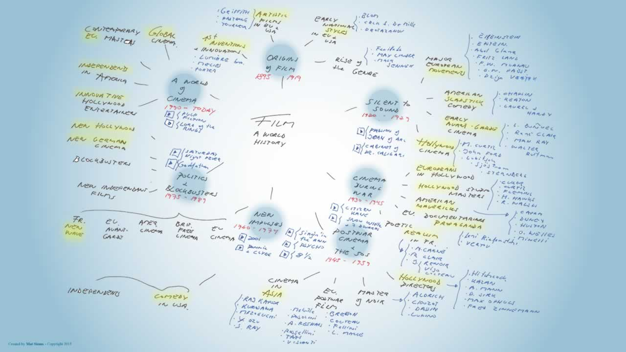 Film a world history mindmap