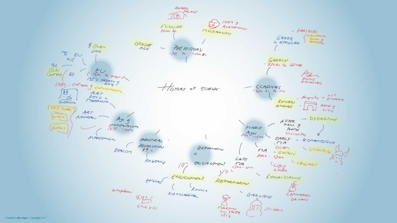 History of europe mindmap
