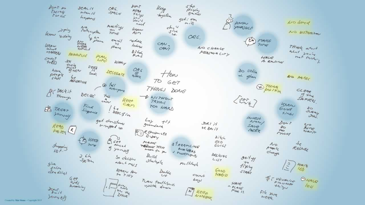 How to get things done mindmap